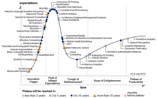 hype-cycle-pr2013