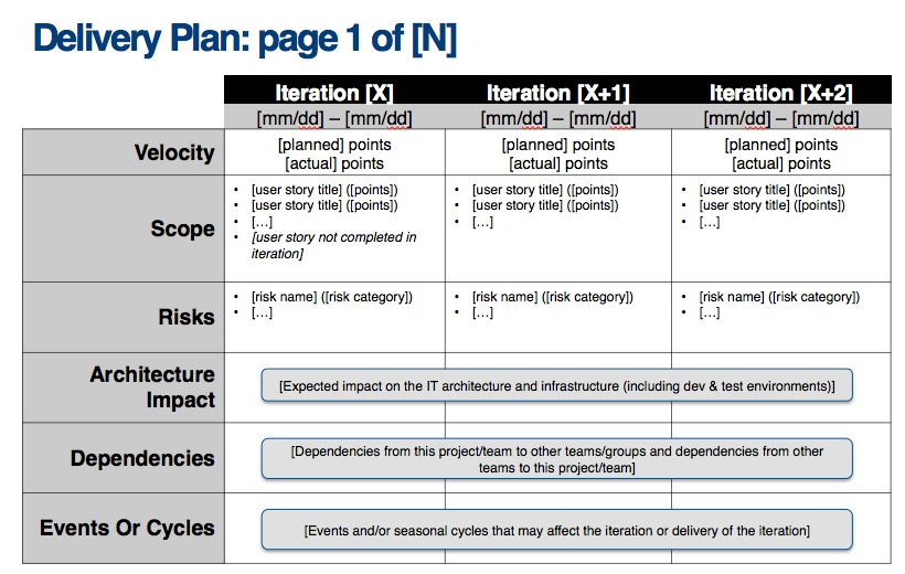 Delivery Plan \u2013 Agile Business Connect - release plan template