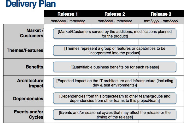 Delivery Plan u2013 Agile Business Connect - release plan template
