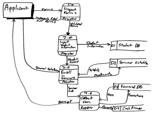 Data Flow Diagram (DFD)s An Agile Introduction - Data Flow Chart