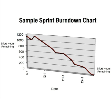Scrum Sample Sprint Burndown Chart The Agile PM - ms project burndown chart