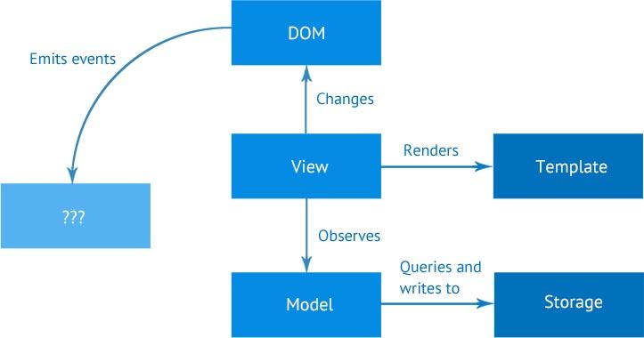 Single page application - Agilisoft Designers and Engineers