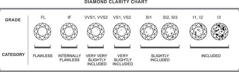 Diamond Clarity Scale and Diamond Grading AGINewYork