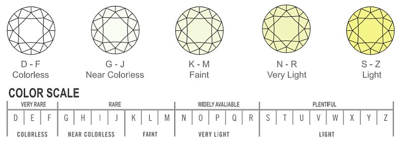 Different Color Diamonds With Diamond Color Chart - AGINewYork
