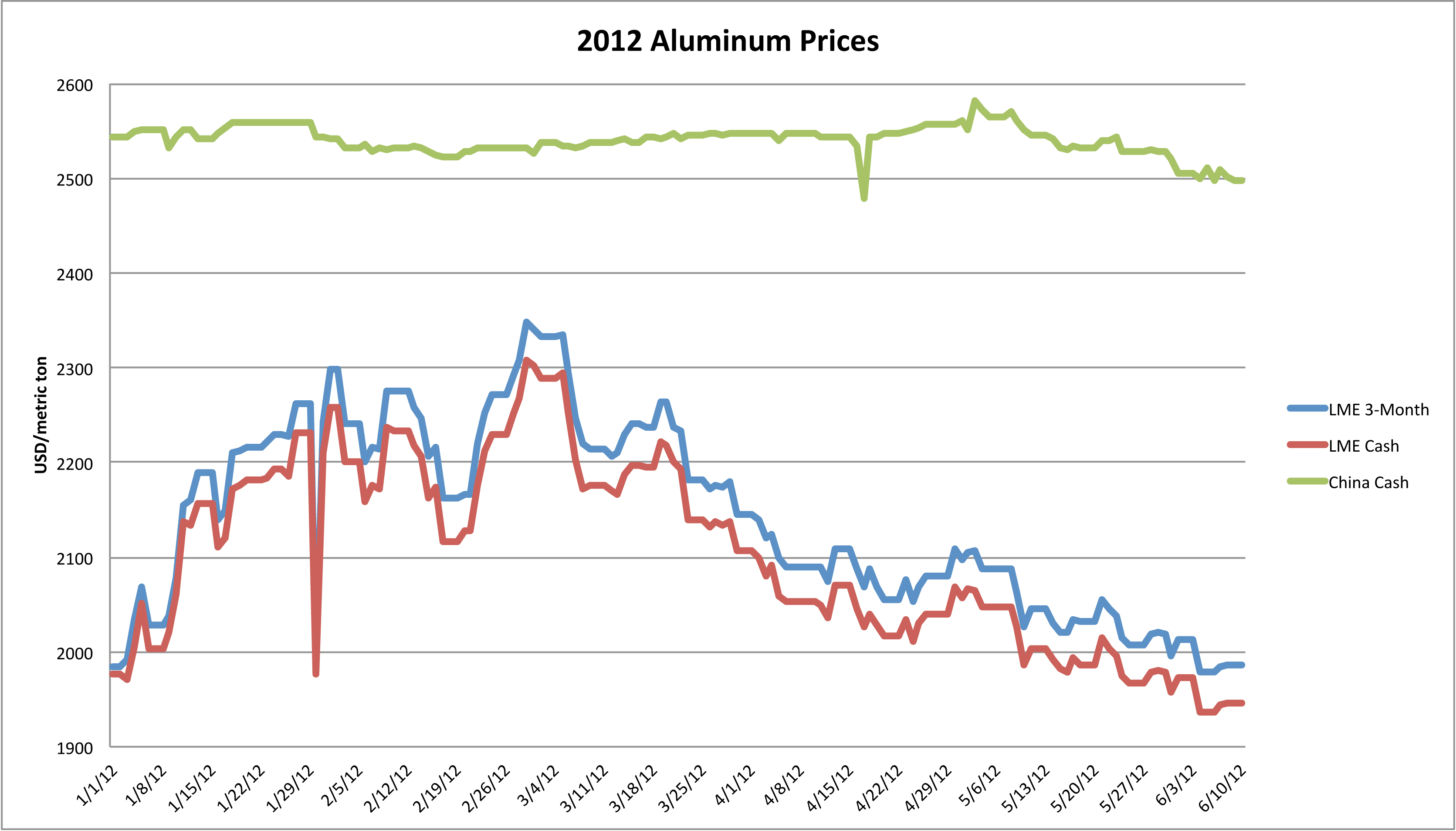 Aluminium Prijs Aluminum The Price Of Aluminum