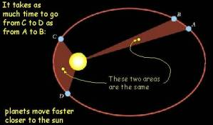 Vedas and Motion of Planets