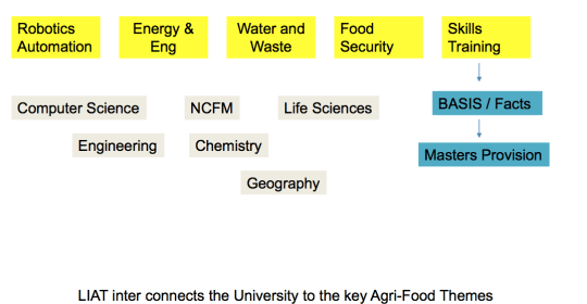 Agri-Food Themes at Lincoln Institute for Agri-Food Technology