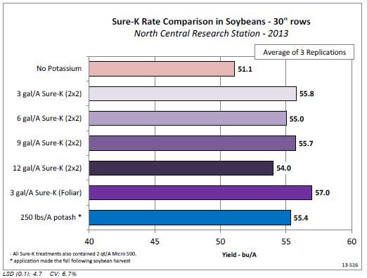 Sure-K Rate Comparison on Irrigated Soybeans (13-516) - AgroLiquid