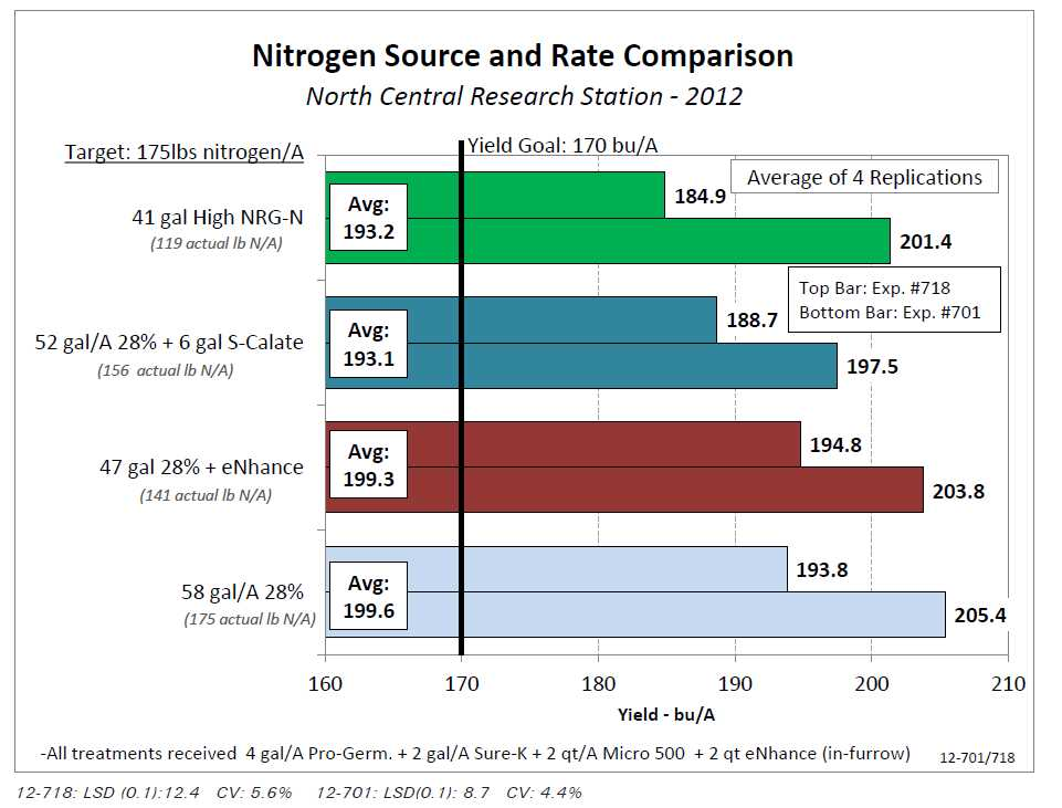 Nitrogen Rate Comparison in Corn - AgroLiquid