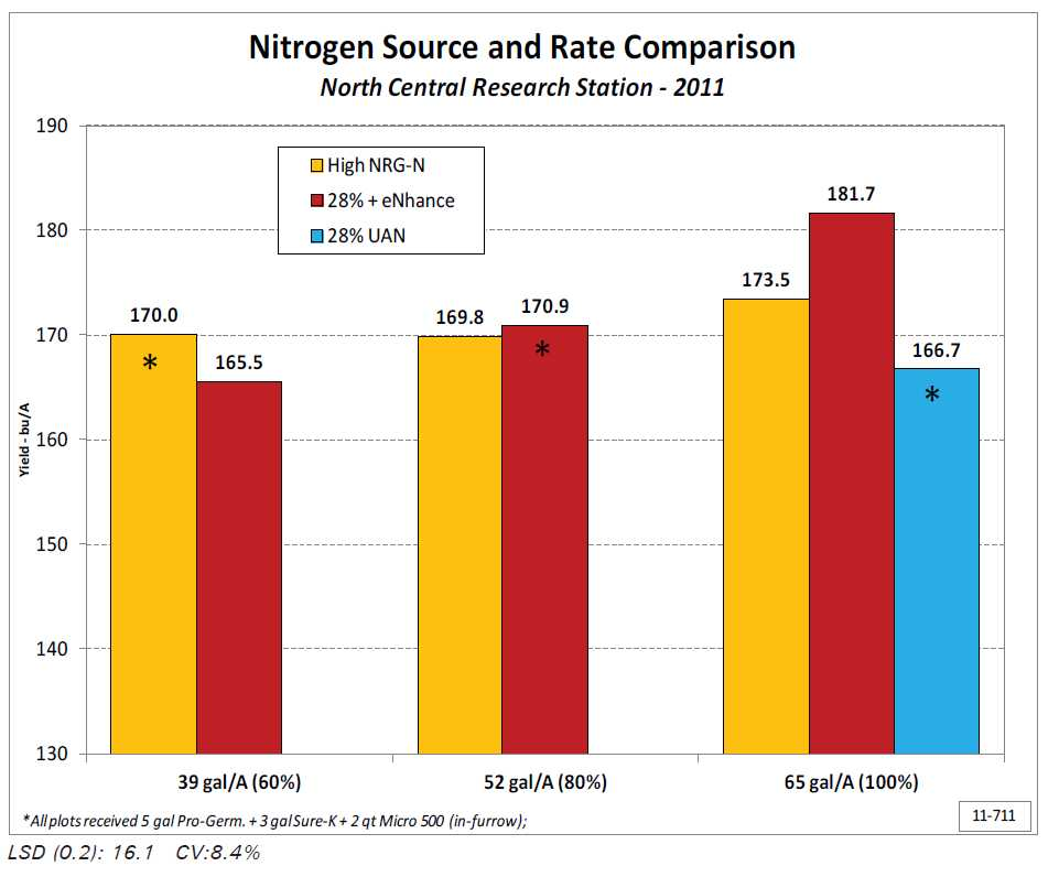 Nitrogen Rate Comparison on Corn - AgroLiquid