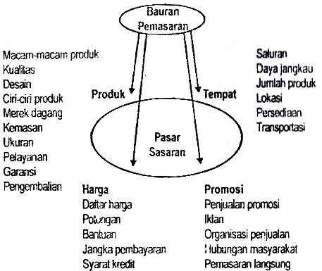 Marketing Mix Jasa Bank Syariah
