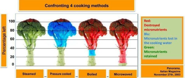 what happens to vegetables when microwaved | Eat Clean and Healthy