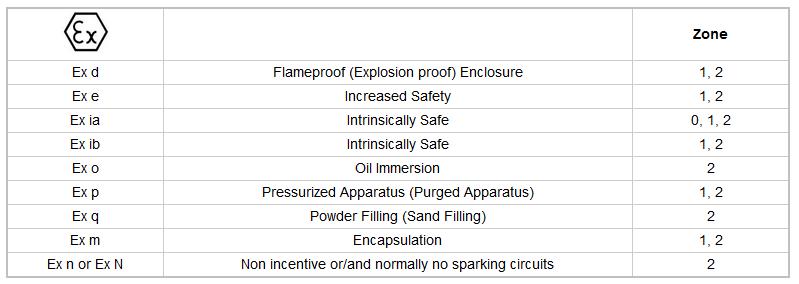Hazardous Area Classifications Hac Ex Proof