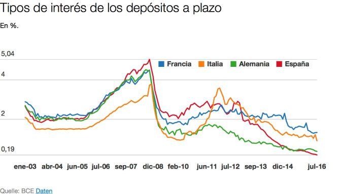depositos-espana