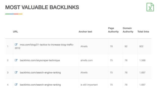 Free Backlink Checker SEOmoz Backlink Tool Links Checker