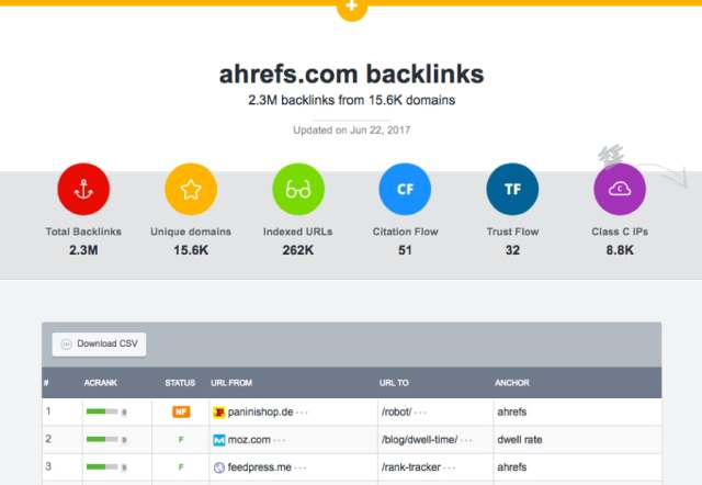 ahrefs com has 2 3M backlinks from 15 6K domains View Backlinks