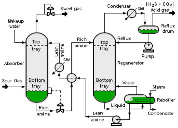 process flow diagram mass balances