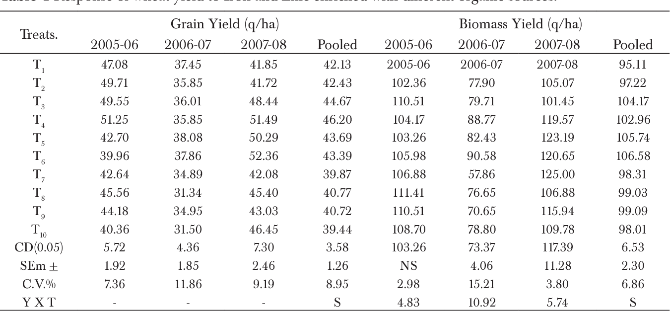 Grain Bio Table 1 From Agronomic Bio Fortification Of Wheat Triticum
