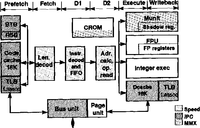 Admirable Pentium 2 Block Diagram Pdf Auto Electrical Wiring Diagram Wiring 101 Xrenketaxxcnl