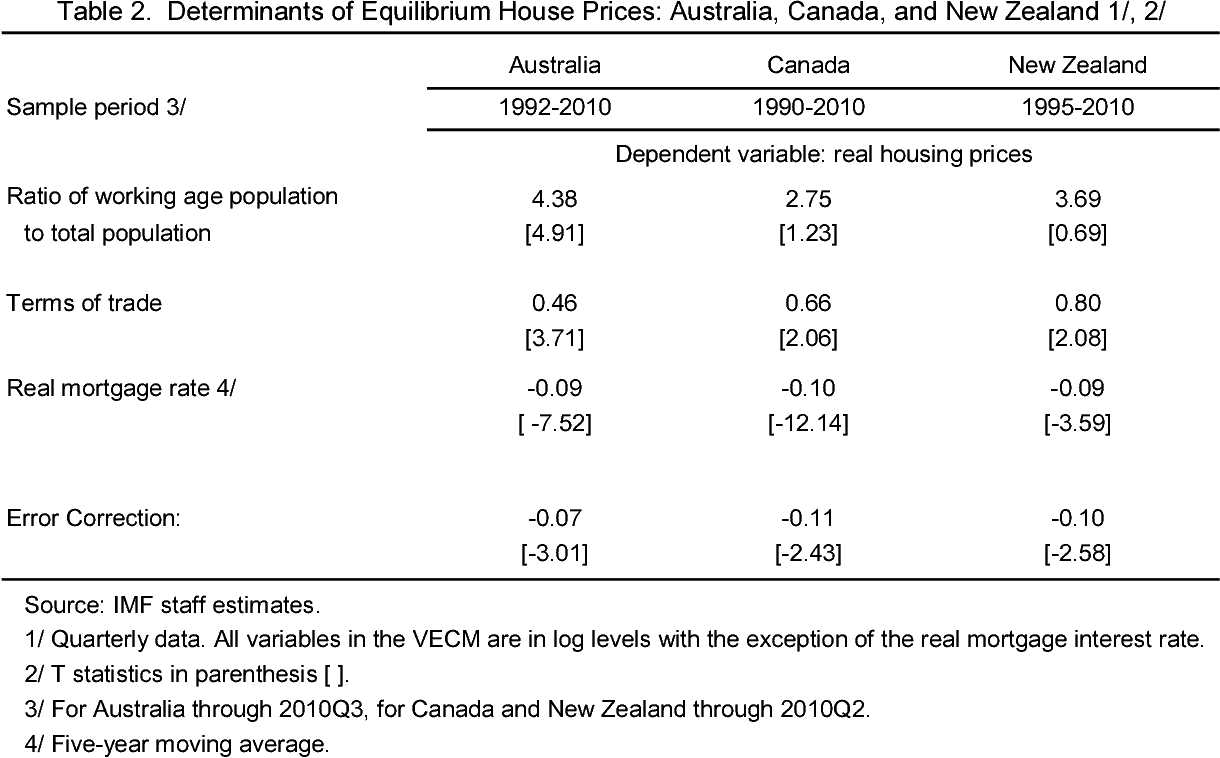 Sold House Prices Australia Pdf What Drives House Prices In Australia A Cross Country