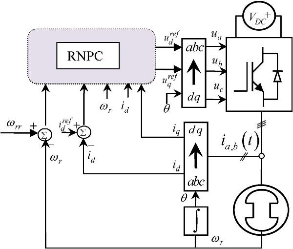 model predictive control block diagram