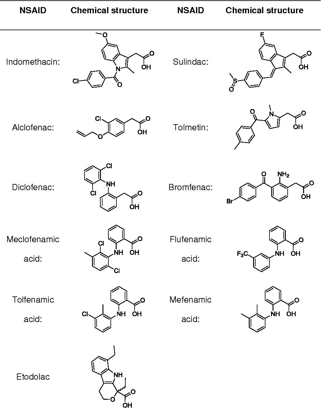 Structure Table Table 1 From Chapter 6 Structure Based Design Of Novel Nsaid Ester