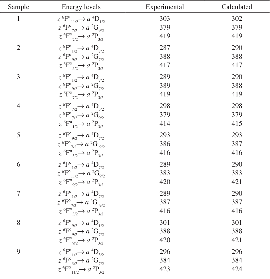 Struktur Kaca Table 3 From Structural And Luminescence Properties Of Fe 3 Doped