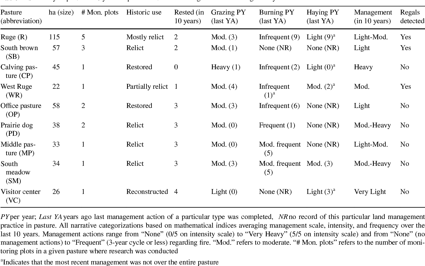 Glasregal Platte Table 1 From A Descriptive Analysis Of Regal Fritillary Speyeria