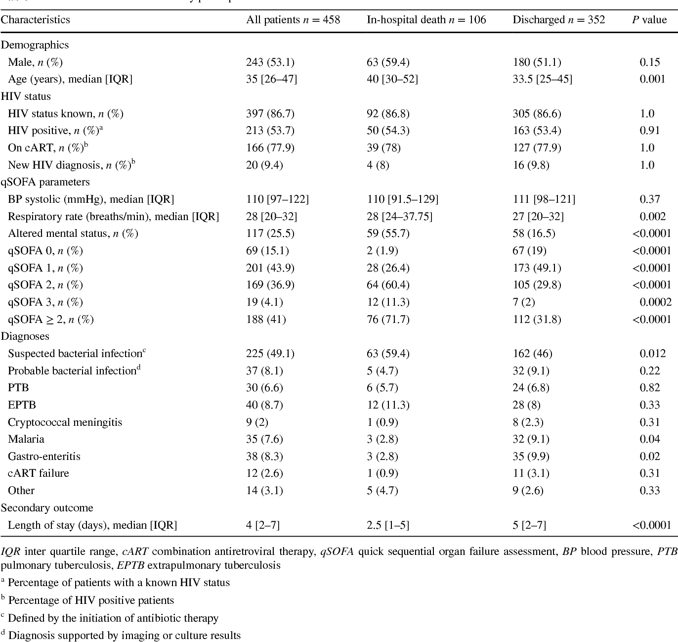 Qsofa Meta Analysis Table 1 From Application Of The Qsofa Score To Predict Mortality