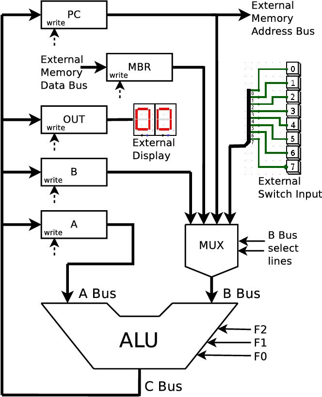education block diagram of computer