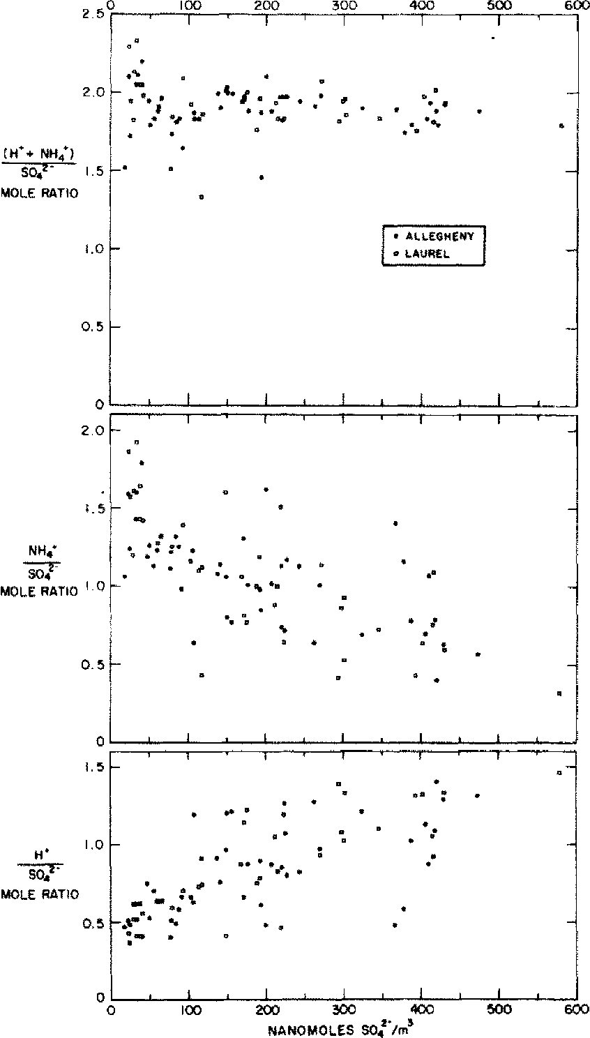 Soi So Figure 3 From Atmospheric Acidity Measurements On Allegheny