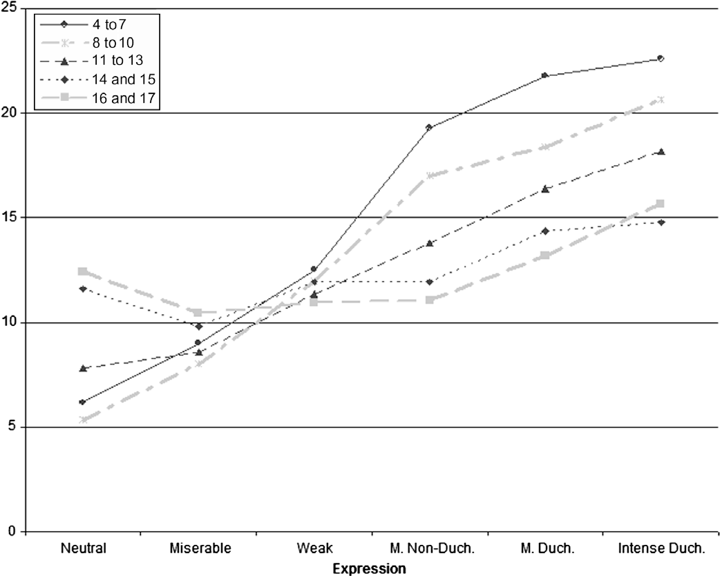 Duchenne Marker Smile Figure 2 From Children S And Adolescents Perception Of The