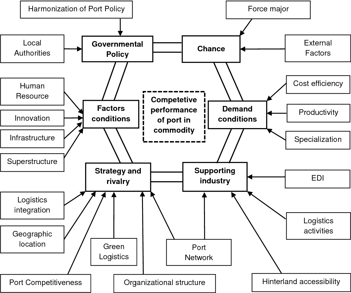 Port Network Pdf Vertical Integration Of Inland Port Into Port Network Case