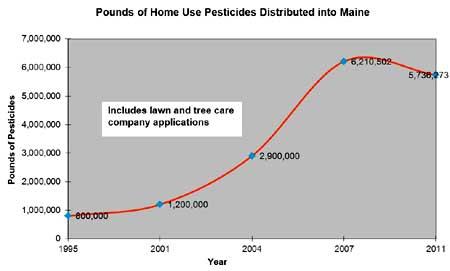pesticide_graphjpg
