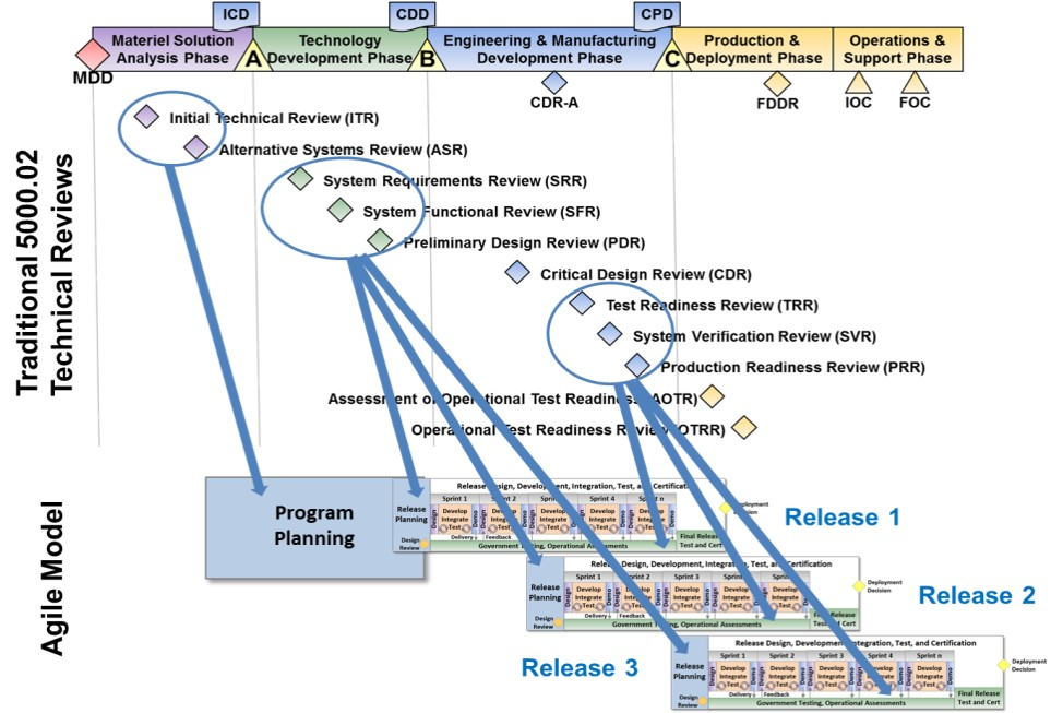 Agile Systems Engineering AiDA