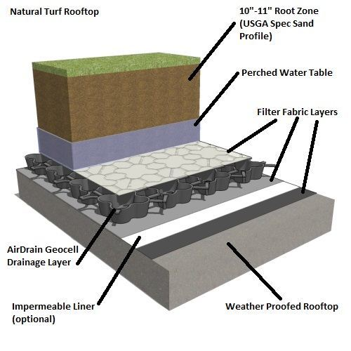 Airdrain Green Roof Drainage Synthetic Turf And Natural