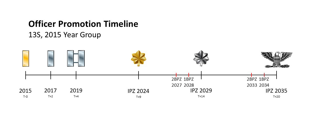 Officer Promotion Timeline \u2013 Air Force Journey