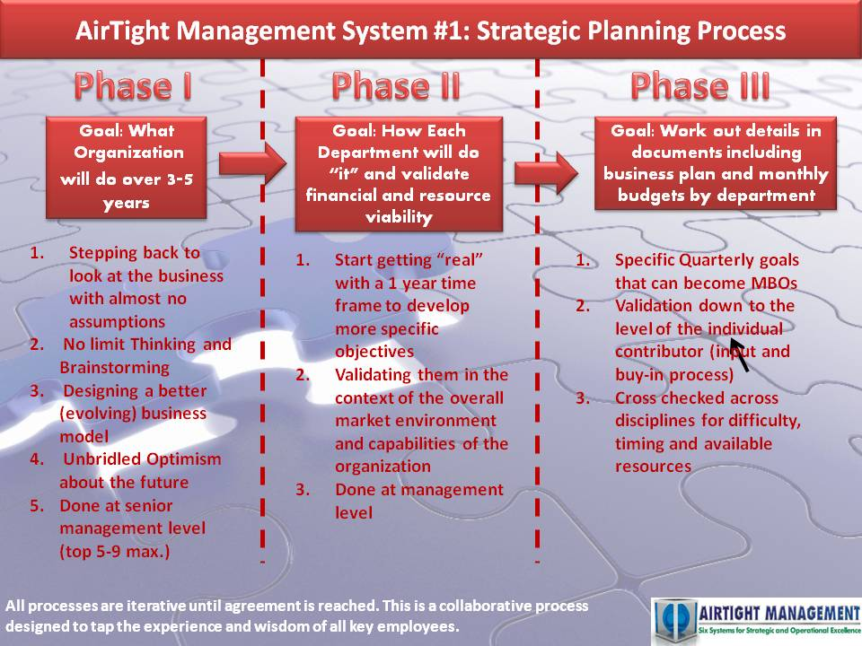 Airtight Management Strategic Planning - how to make strategic planning implementation work