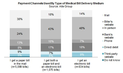 US Medical Bills How Consumers Pay Their Bills Aite Group