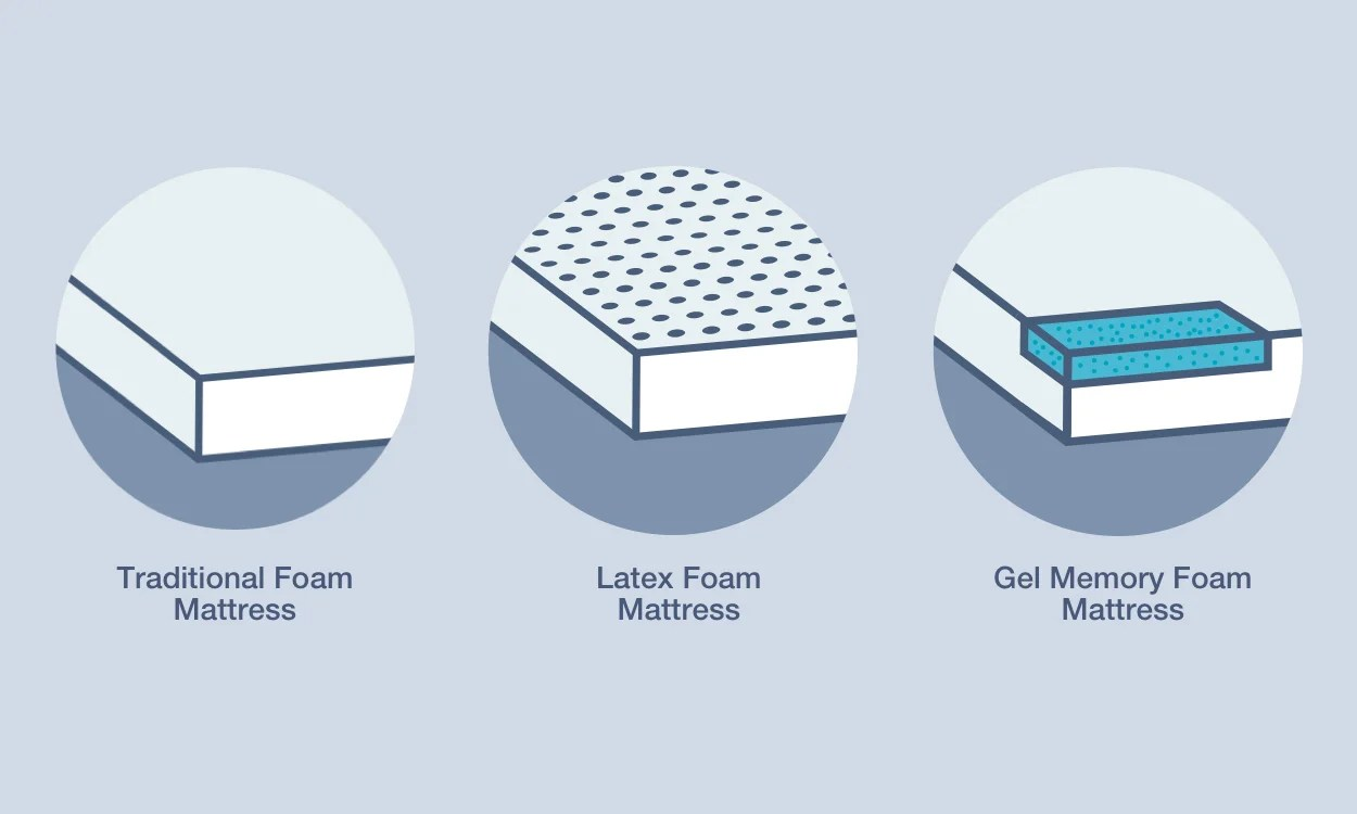 Different Types Of Foam Essential Tips For Buying The Best Memory Foam Mattress