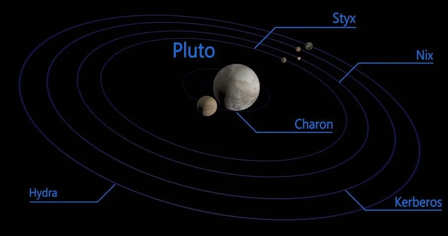 Seamless Looping the Planet Pluto Stock Footage Video (100 Royalty