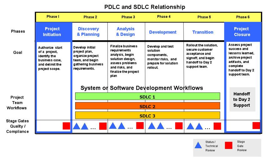 PDLC or SDLC AKF Partners
