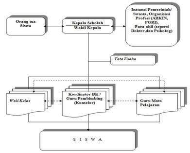 Materi Bk Smk Kelas 1 Akbar Kumpulan Materi Bk Akbaranakmandiriblogspot Struktur Organisasi Bimbingan Konseling Di Smpmts Dan Smamasmk