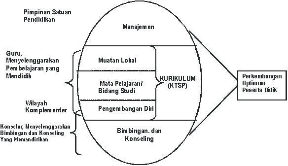 Contoh Skripsi Bahasa Inggris Tahun 2008 Kumpulan Contoh Judul Skripsi Bahasa Indonesia Pengembangan Diri Dan Bimbingan Dan Konseling Dalam Ktsp Tentang