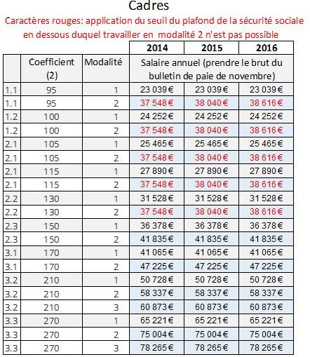 Syntec grille salaire 2016 pdf grille des salaires - Grille de classification des salaires ...