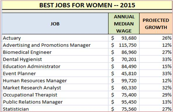 11 Best Jobs for Women - The Next Phase BlogThe Next Phase Blog