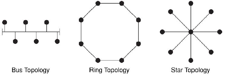 basic lan diagram for wireless work