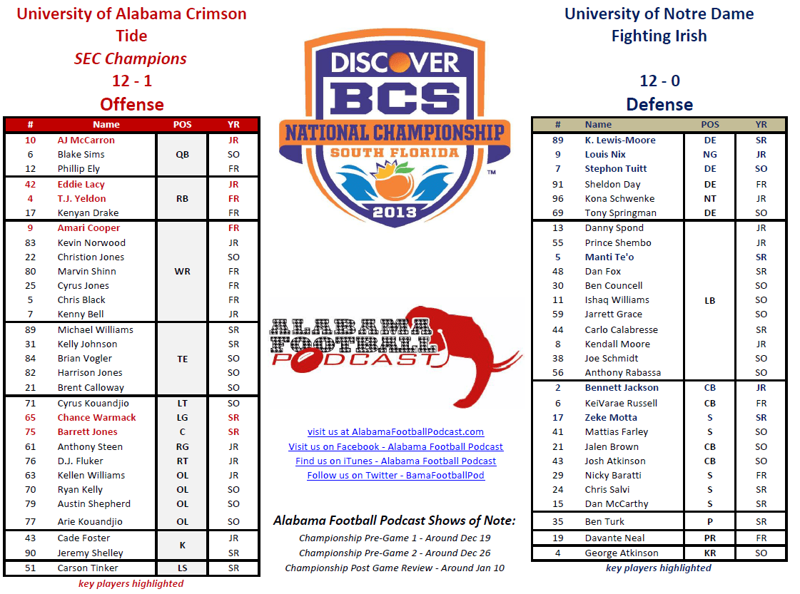 Alabama Football Roster 2013 Bcs Championship Game Head To Head Roster Alabama Football