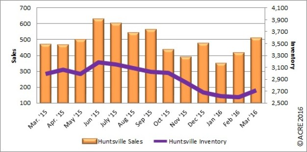 Home sales were up 8.5 percent over last March in Huntsville.