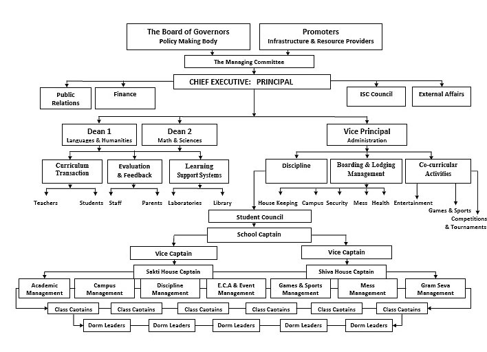 Good and bad examples of organizational hierarchy alavonrobinson